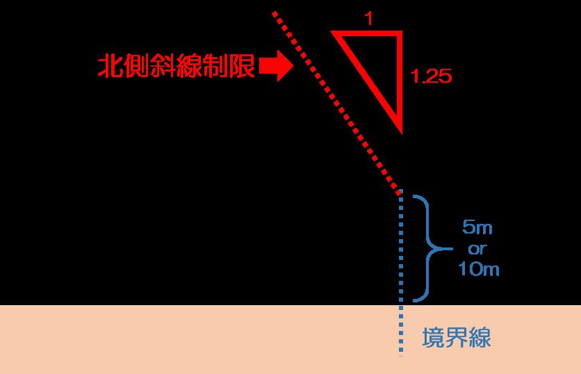 『北側斜線制限・道路斜線制限』で制限される家の高さ