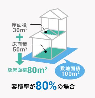 『建ぺい率・容積率』で変化する家の広さ