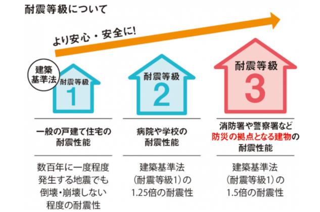 『耐震等級1・2・3』で異なる家の耐震性能