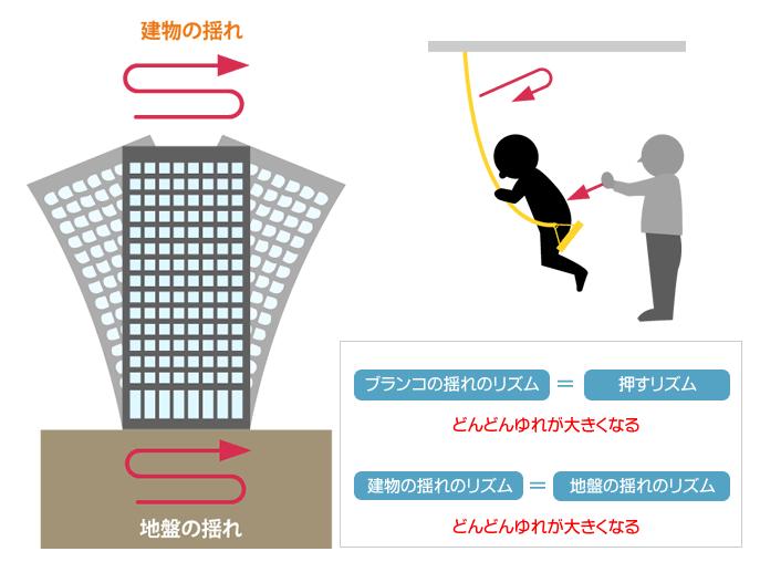 地震によって建物が『倒壊』するメカニズム